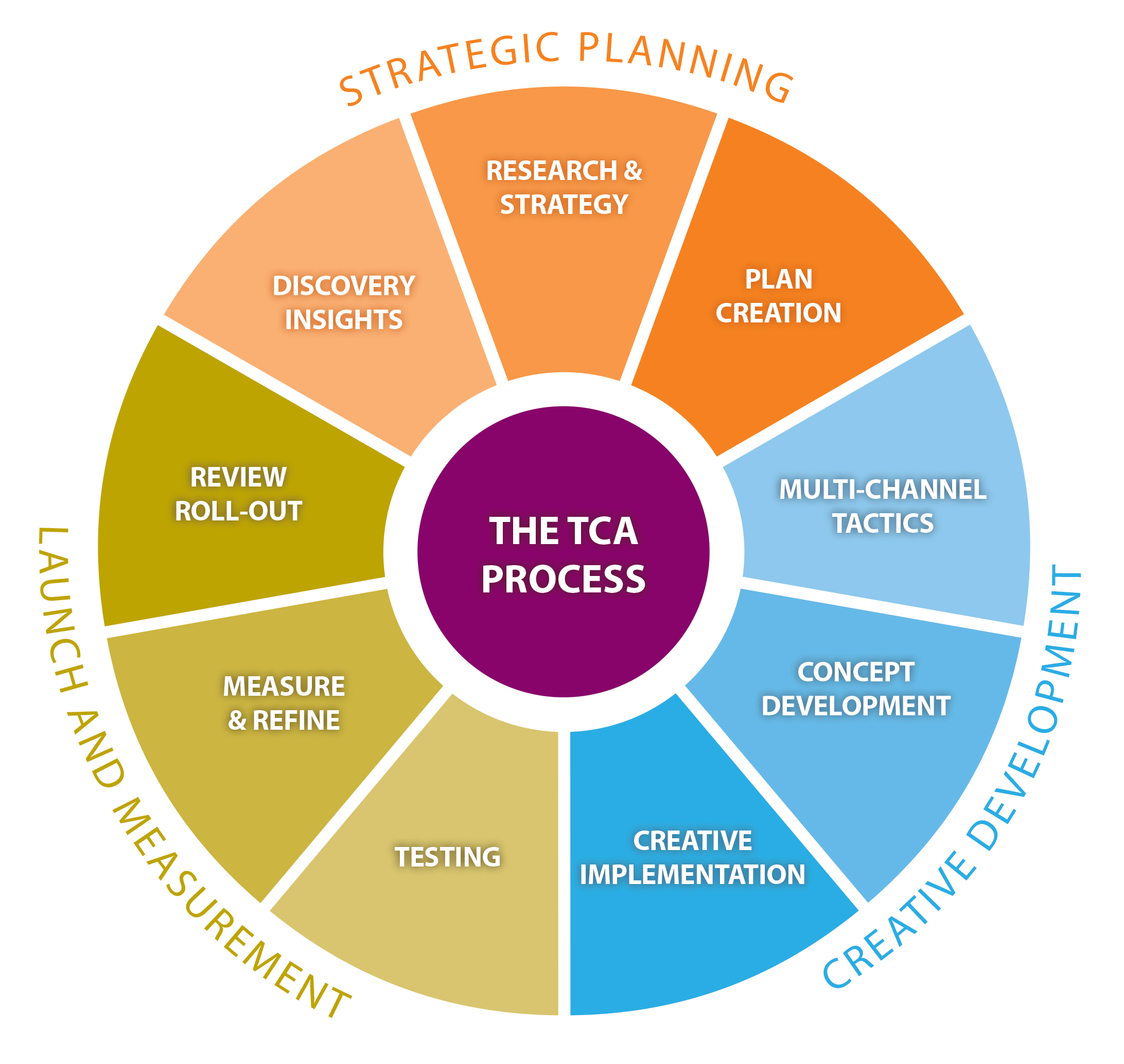 What Is a Planning Cycle?