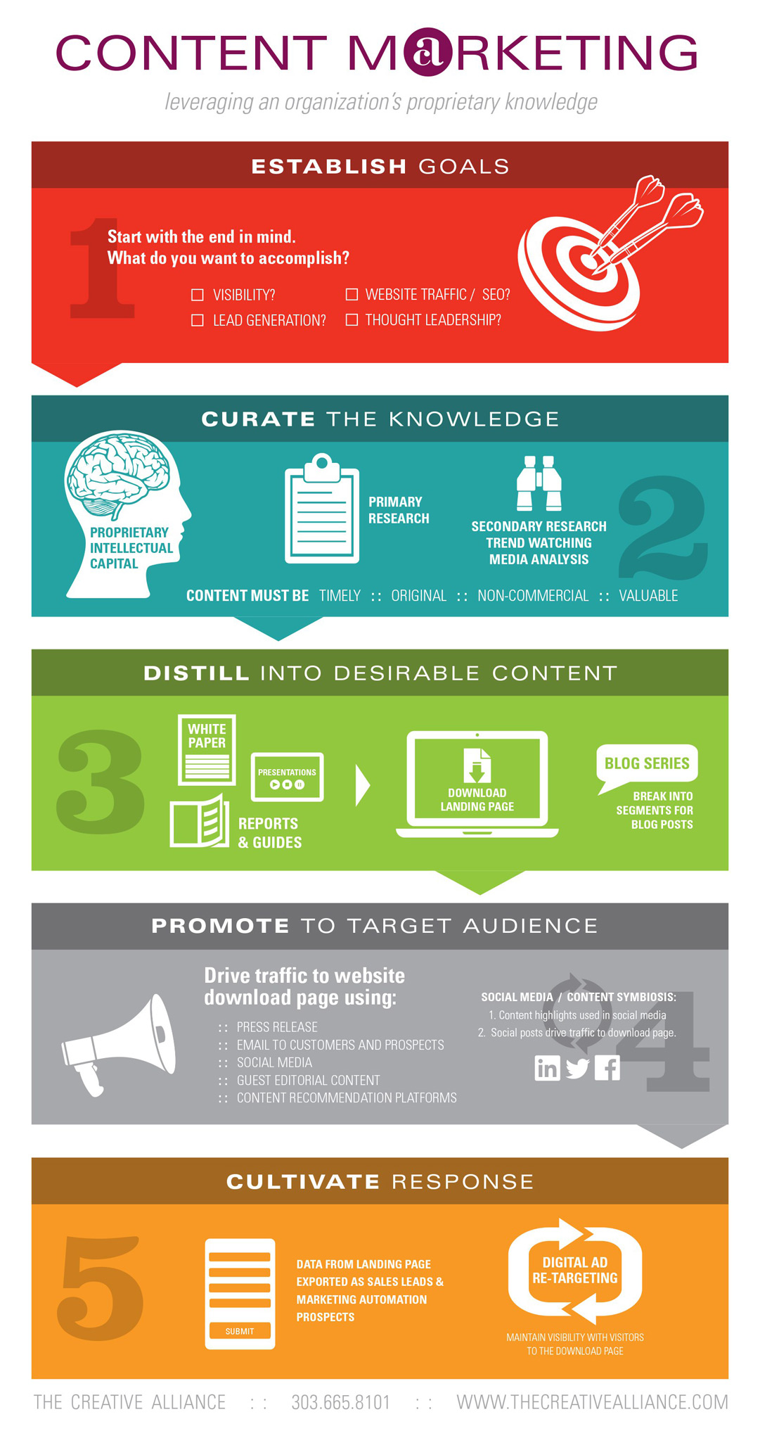 Content marketing agency denver digital marketing agency for Content marketing agency