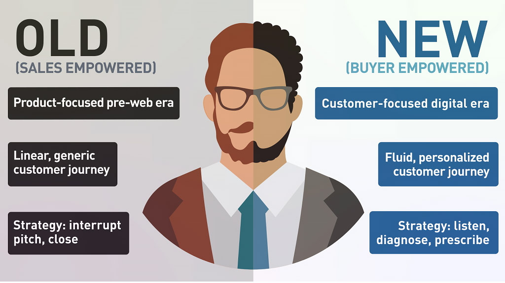 outbound sales buyer persona traits